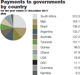 Payments to governments by country