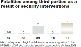 Fatalities among third parties as a result of security interventions