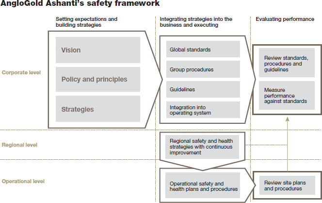AngloGold Ashanti's safety framework [flowchart]