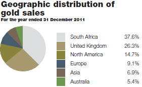 Geographic distribution of gold sales [graph]