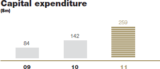 Capital expenditure [graph]