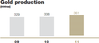 Gold production [graph]