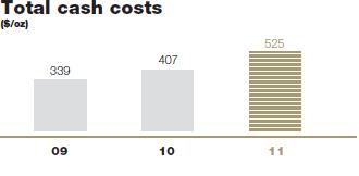 Total cash costs [graph]