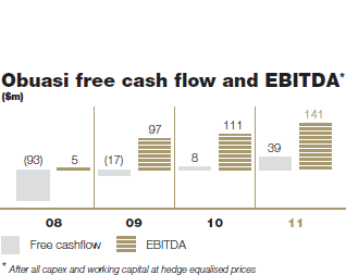 Obuasi free cash flow and EBITDA [graph]