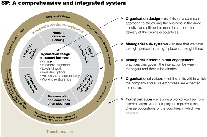 SP: A comprehensive and integrated system [graph]
