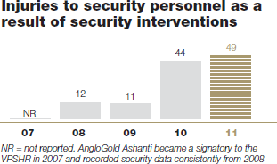Injuries to security personnel as a result of security interventions
