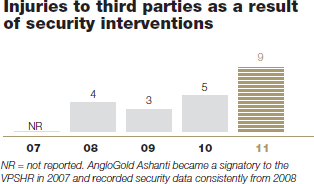 Injuries to third parties as a result of security interventions