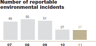 Number of reportable environmental incidents