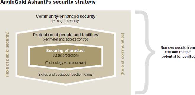 AngloGold Ashanti's security strategy