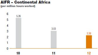 AIFR � Continental Africa [graph]