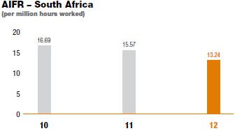 AIFR – South Africa [graph]