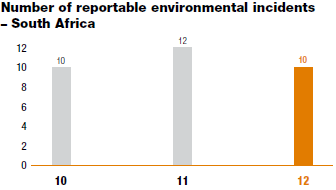 Number of reportable environmental incidents – South Africa [graph]