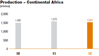 Production � Continental Africa [graph]