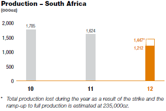 Production – South Africa [graph]