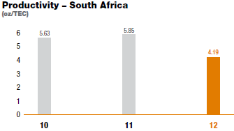 Productivity – South Africa [graph]