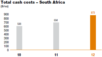 Total cash costs – South Africa [graph]