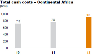 Total cash costs � Continental Africa [graph]