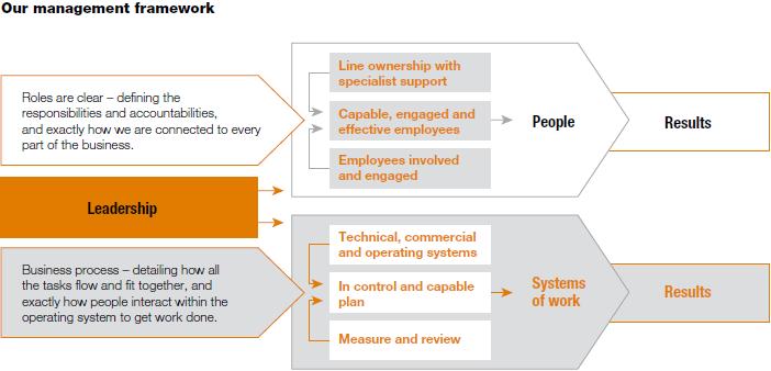 our strategic focus areas