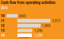 Cash flow from operating activities [chart]