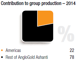 Contribution to group production - 2014 [chart]