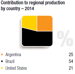 Contribution to regional production - 2014 [chart]