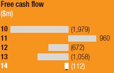 Free cash flow [chart]