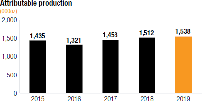 Attributable production [chart]