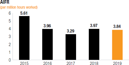 AIFR [chart]