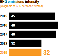 GHG emissions intensity