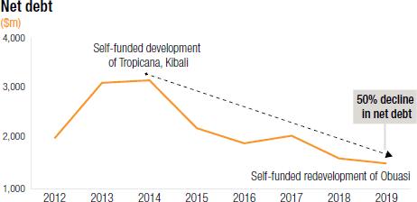 Net debt ($m) [chart]