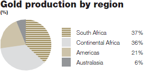 Gold production by region [graph]
