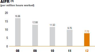 AIFR [graph]