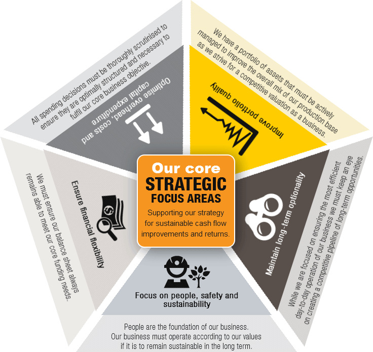 Our core STRATEGIC FOCUS AREAS [chart]