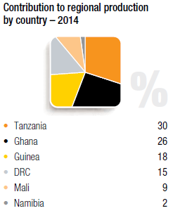 Contribution to regional production – 2014 [chart]