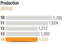 Production [chart]
