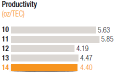 Productivity [chart]