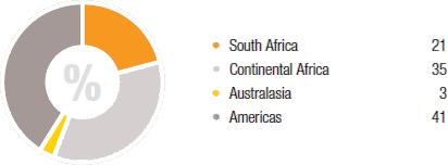 Community investment [Chart]