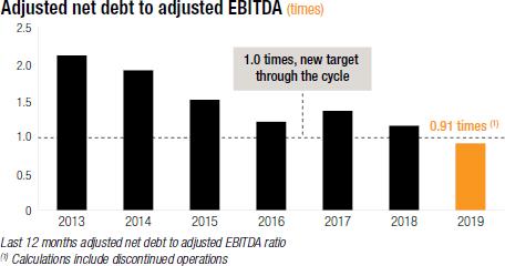Adjusted net debt to adjusted EBITDA (times) [chart]