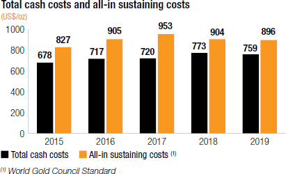 Total cash costs and all-in sustaining costs [chart]