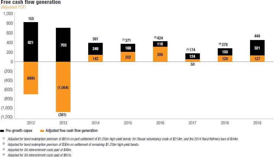Free cash flow generation (Adjusted FCF) [chart]