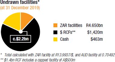 Undrawn facilities* [chart]
